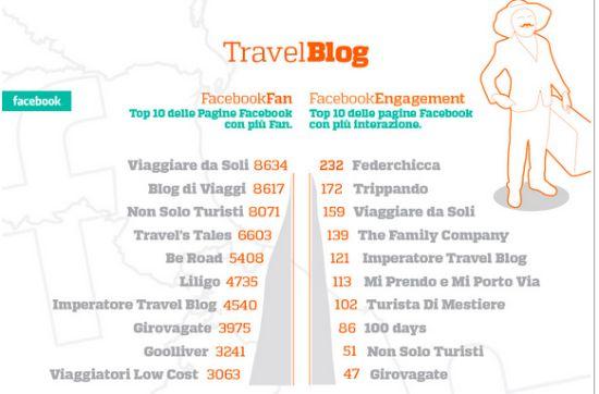 Viaggiaredasoli_fanpage